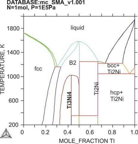 Wwwt g thermodynamics of ti ni shape memory alloys 062012 to 052013 ccuart Image collections